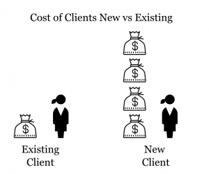 Cost of Clients New vs Existing